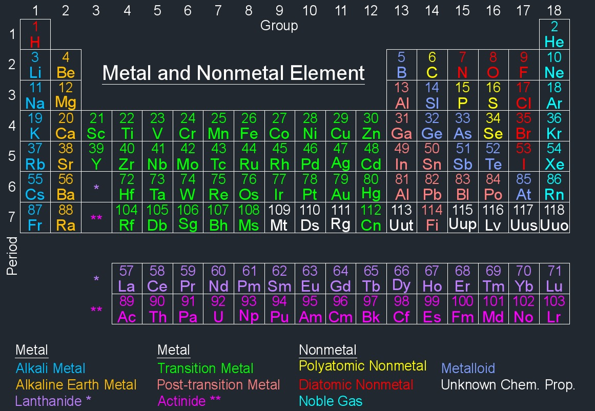Metal element abbreviations urtaz Choice Image
