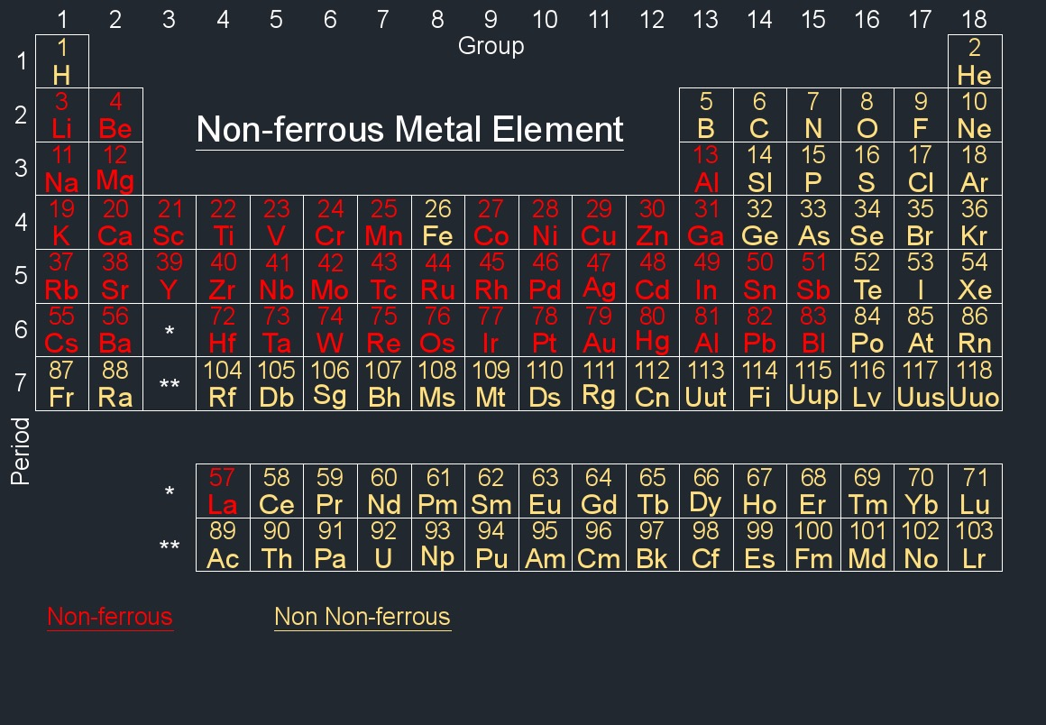 Periodic Table Synthetic. Non Ferrous Metal