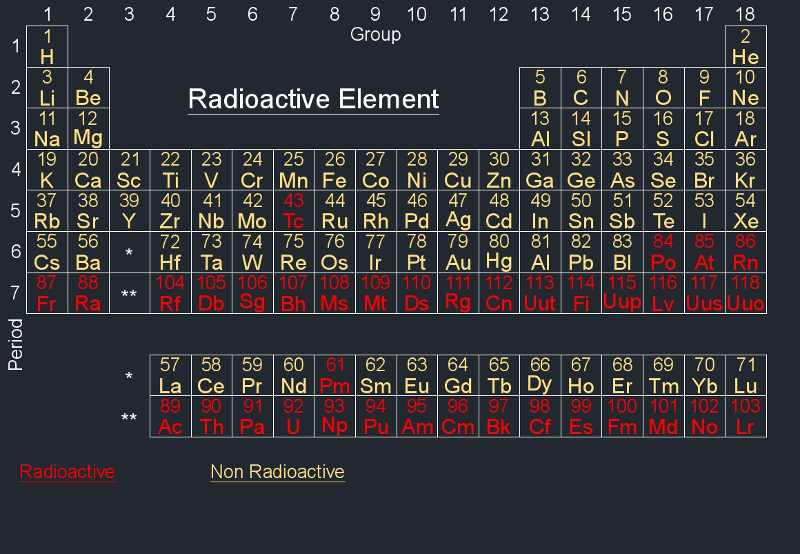 Radioactive Elements On The Periodic Table 100 Images