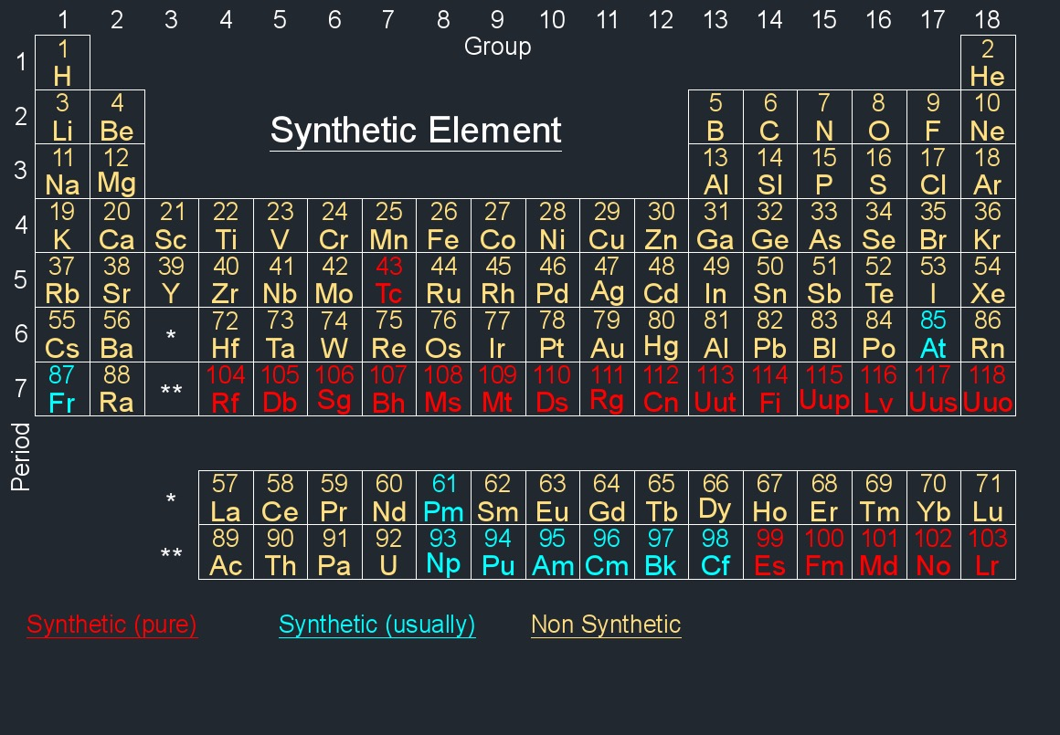 Synthetic elements periodic table image collections periodic synthetic element gamestrikefo image collections gamestrikefo Choice Image