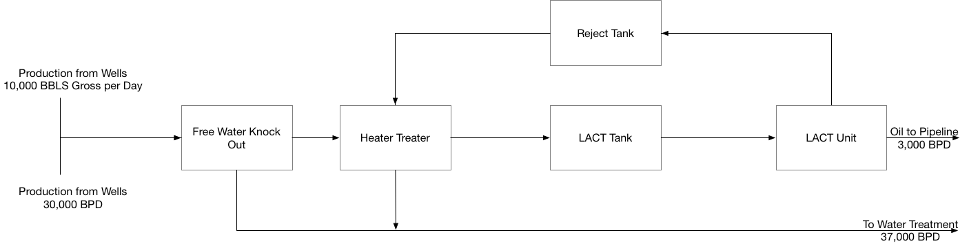 Block Flow DiagramPiping Designer