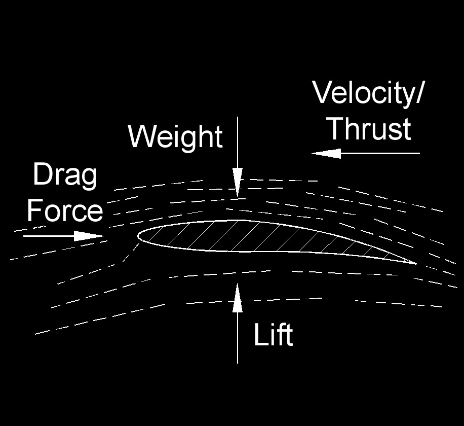 force lift